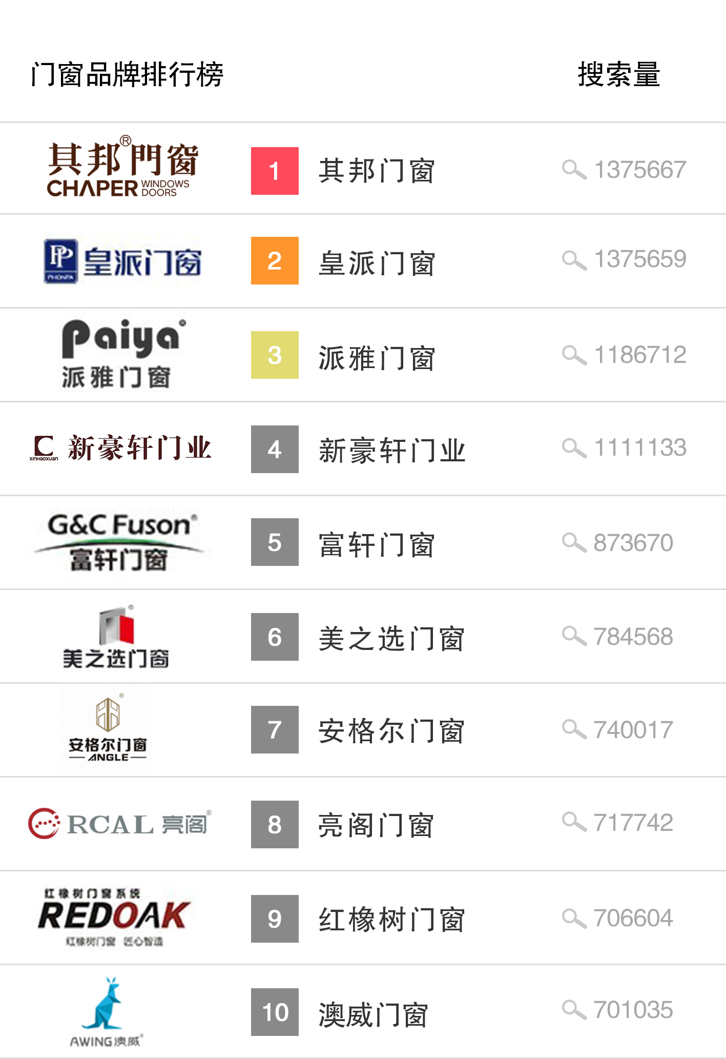 中国高端门窗排行榜